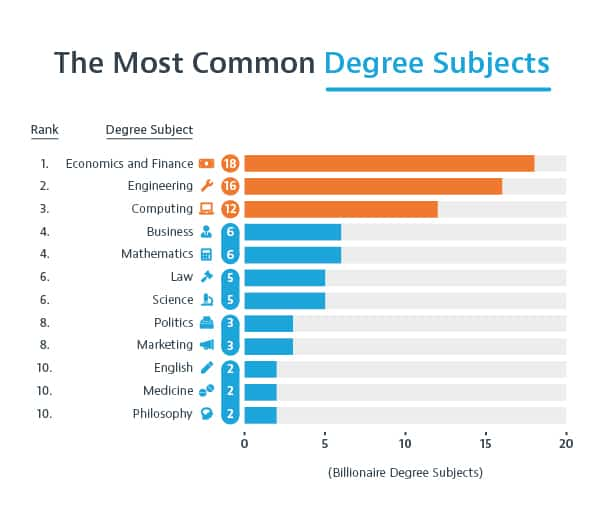 Degree Subjects Studied by Billionaires